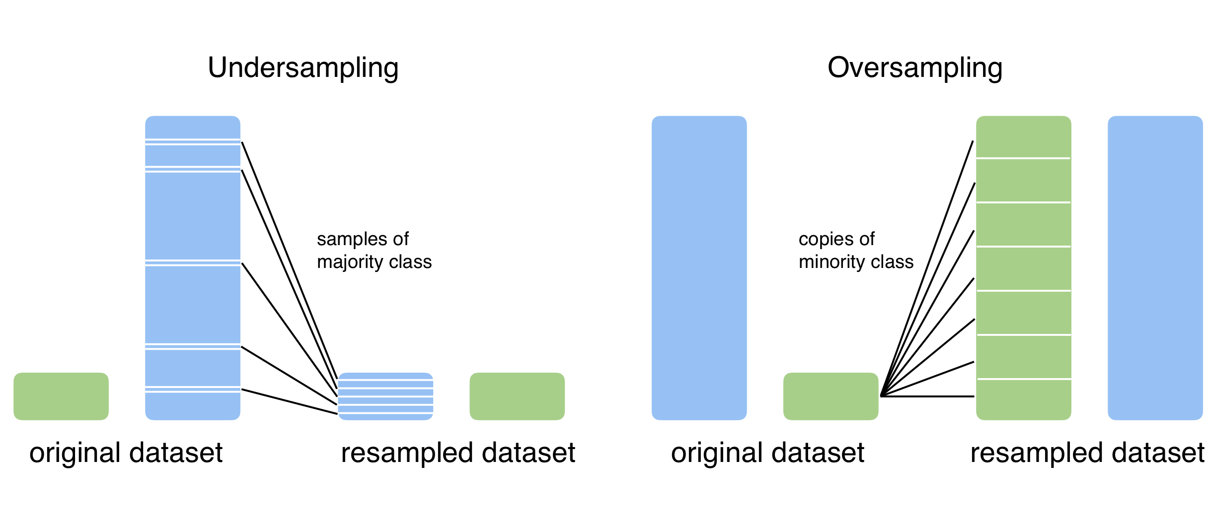 Unbalanced Datasets & What To Do About Them - Strands Tech