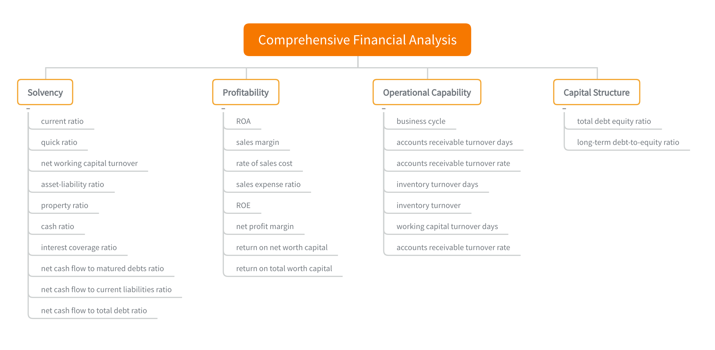Guide To Financial Statement Analysis For Beginners By Lewis Chou Towards Data Science