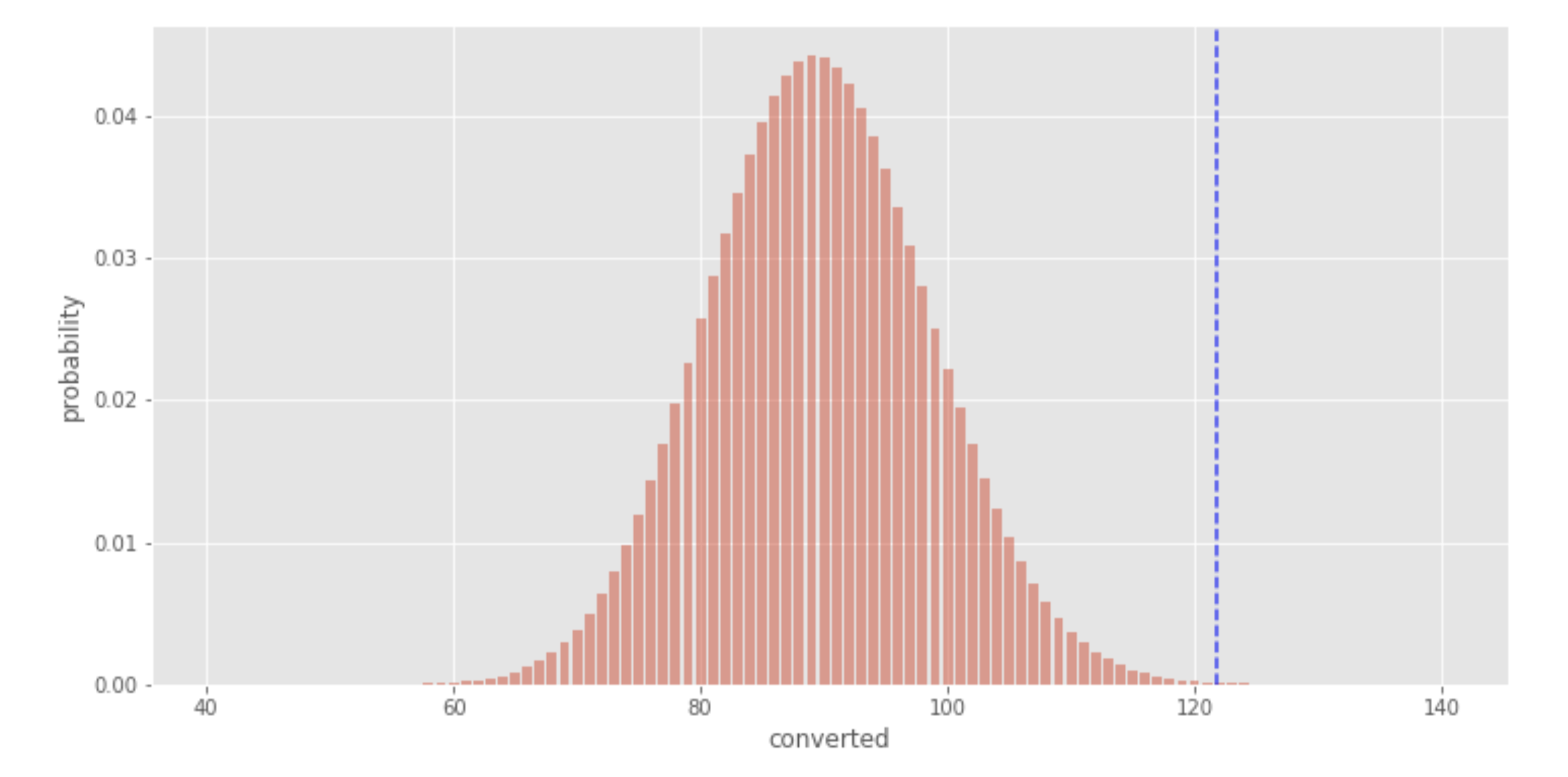 The Math Behind A/B Testing with Example Python Code