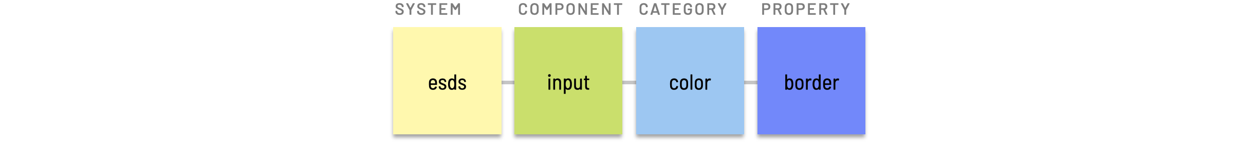 Component level token example
