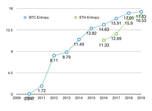 Entropy by years, for ETH and BTC