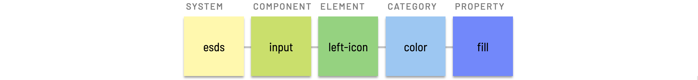 Nested element token example