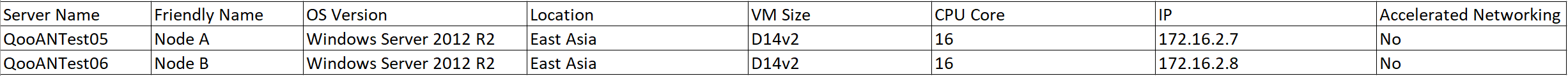 Deep Dive into Azure Virtual Machine Accelerated Networking