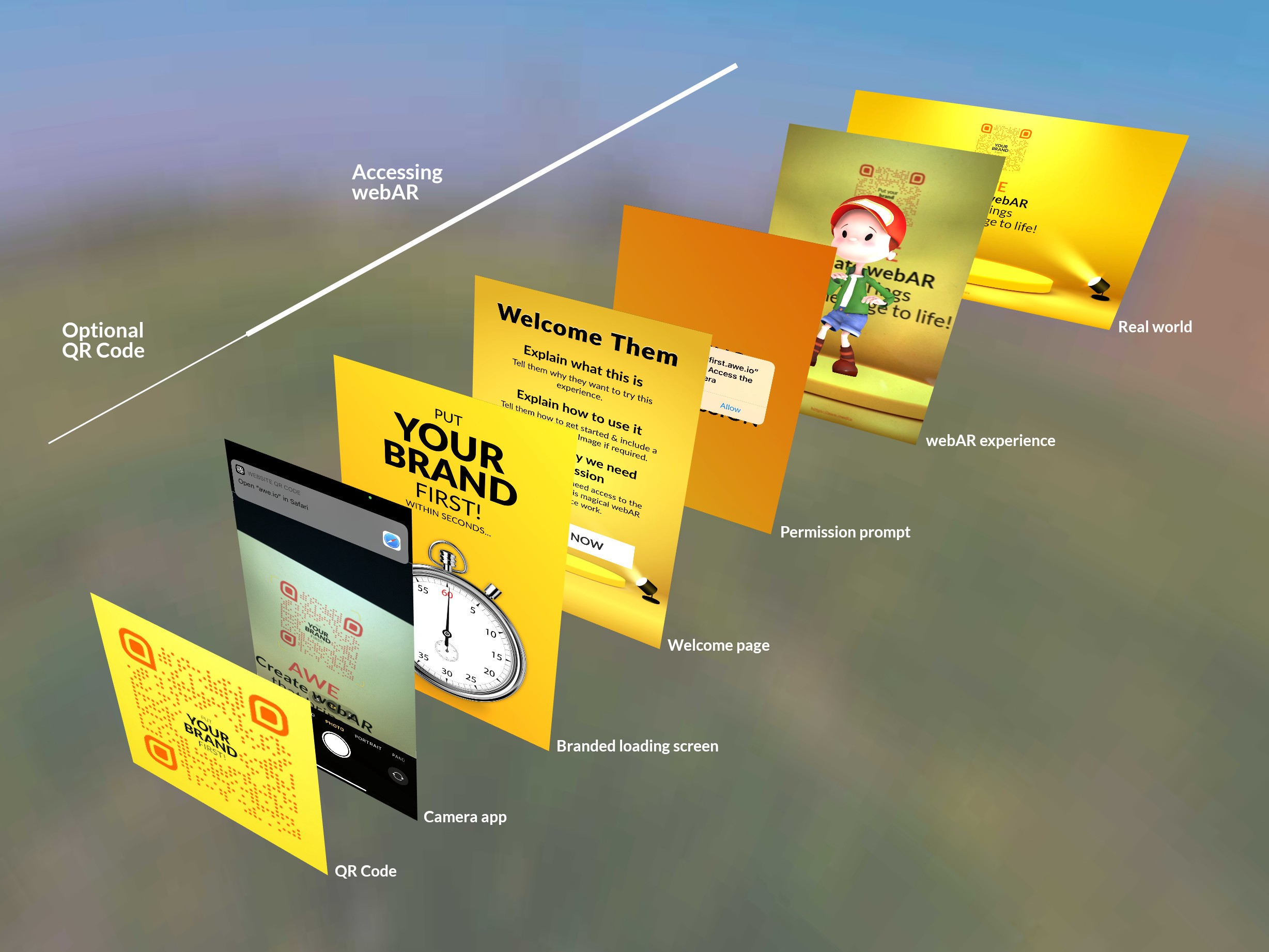 Steps to webAR — QR code, Camera app, Brandeoading screen, Welcome page, Permission prompt, webAR experience & the Real world