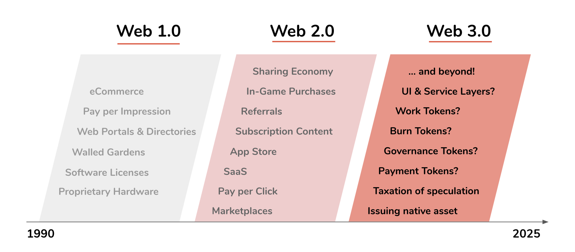 Which New Business Models Will Be Unleashed By Web 3 0?