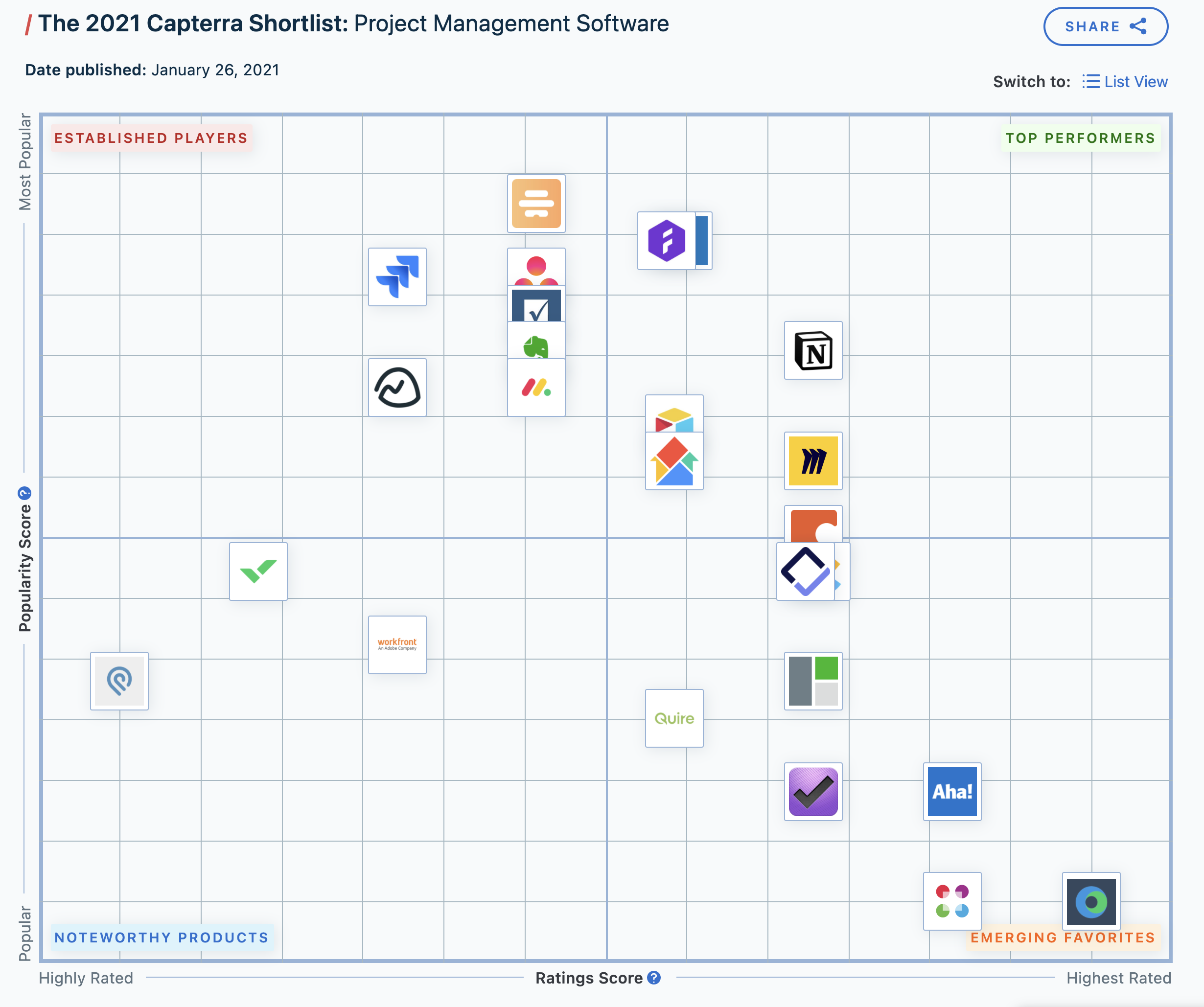 The 2021 Capterra Shortlist: Project Management Software