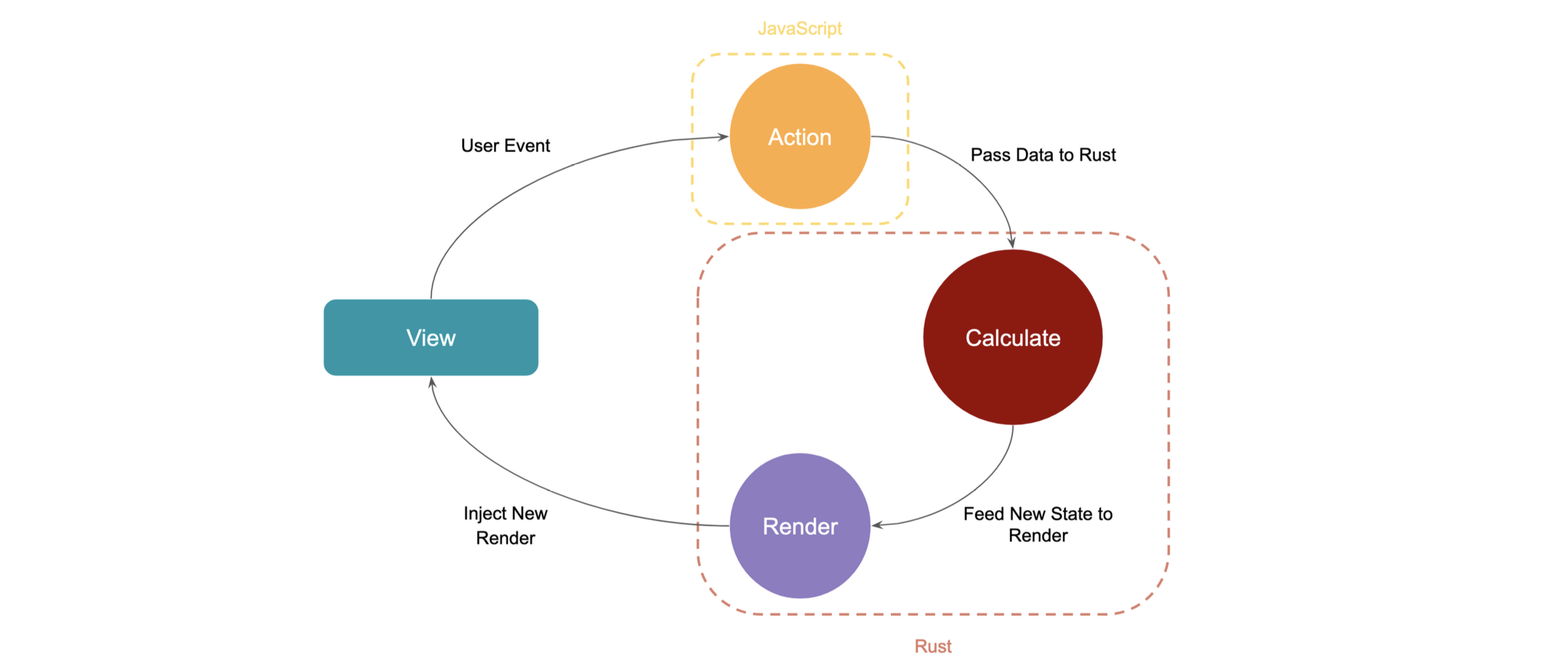 """Component lifecycle—Comprised of a """"view"""" node, pointing to and action node titled """"JavaScript"""" with an arrow titled """"user event."""" The action node points to a """"calculate"""" node with an arrow titled """"pass data to rust."""" The """"calculate"""" node points to a """"render"""" node, with an arrow titled """"feed new state to render."""" The render node points back to the """"view"""" node with an arrow titled """"inject new render"""""""