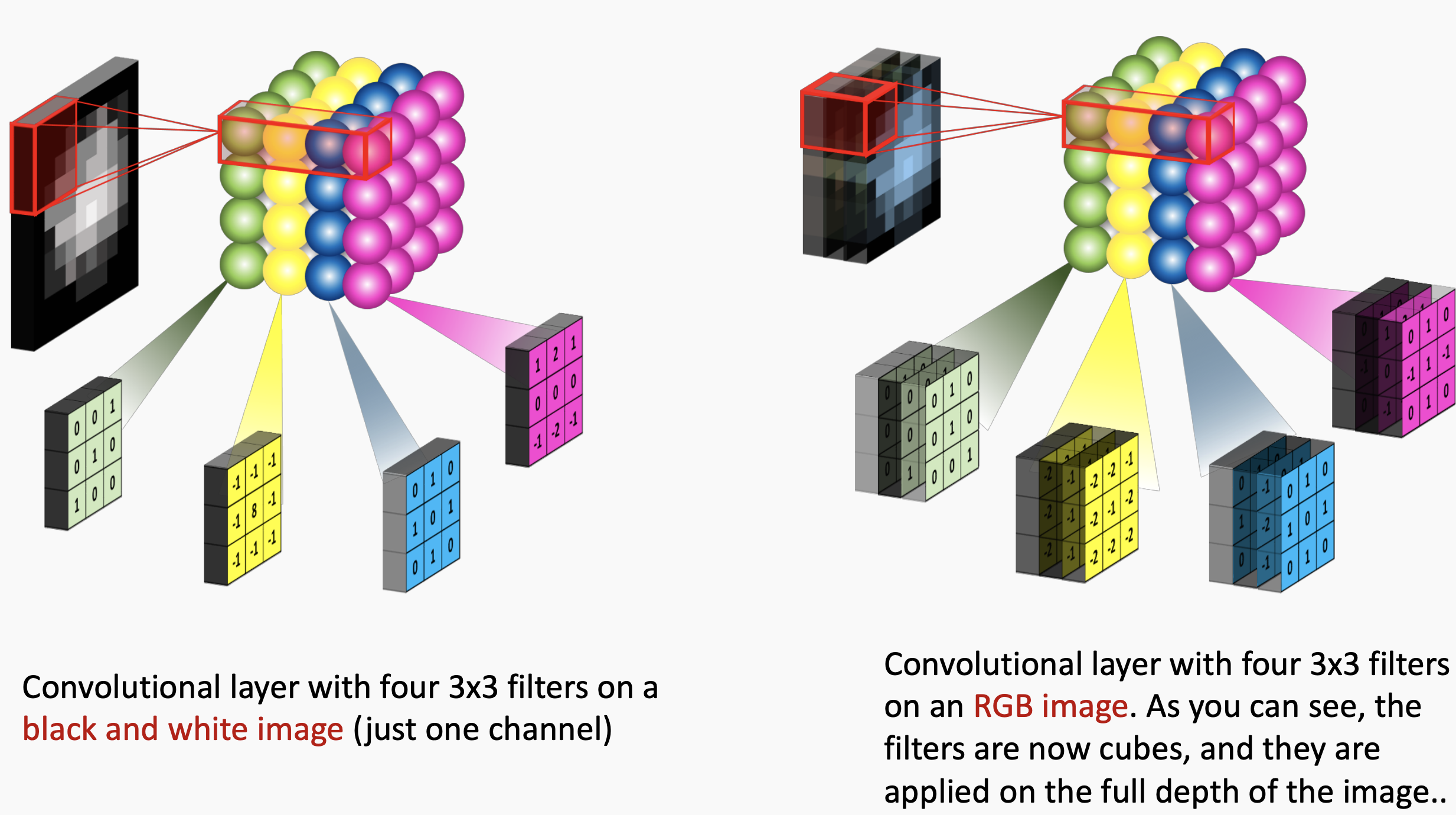Simple Introduction to Convolutional Neural Networks