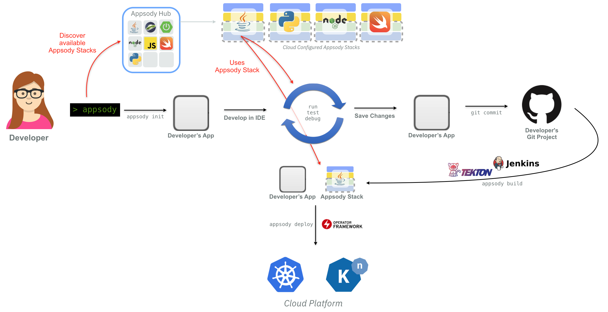 Flow diagram showing how the Appsody CLI implements create, run, test, debug, build and deploy for cloud-native applications.