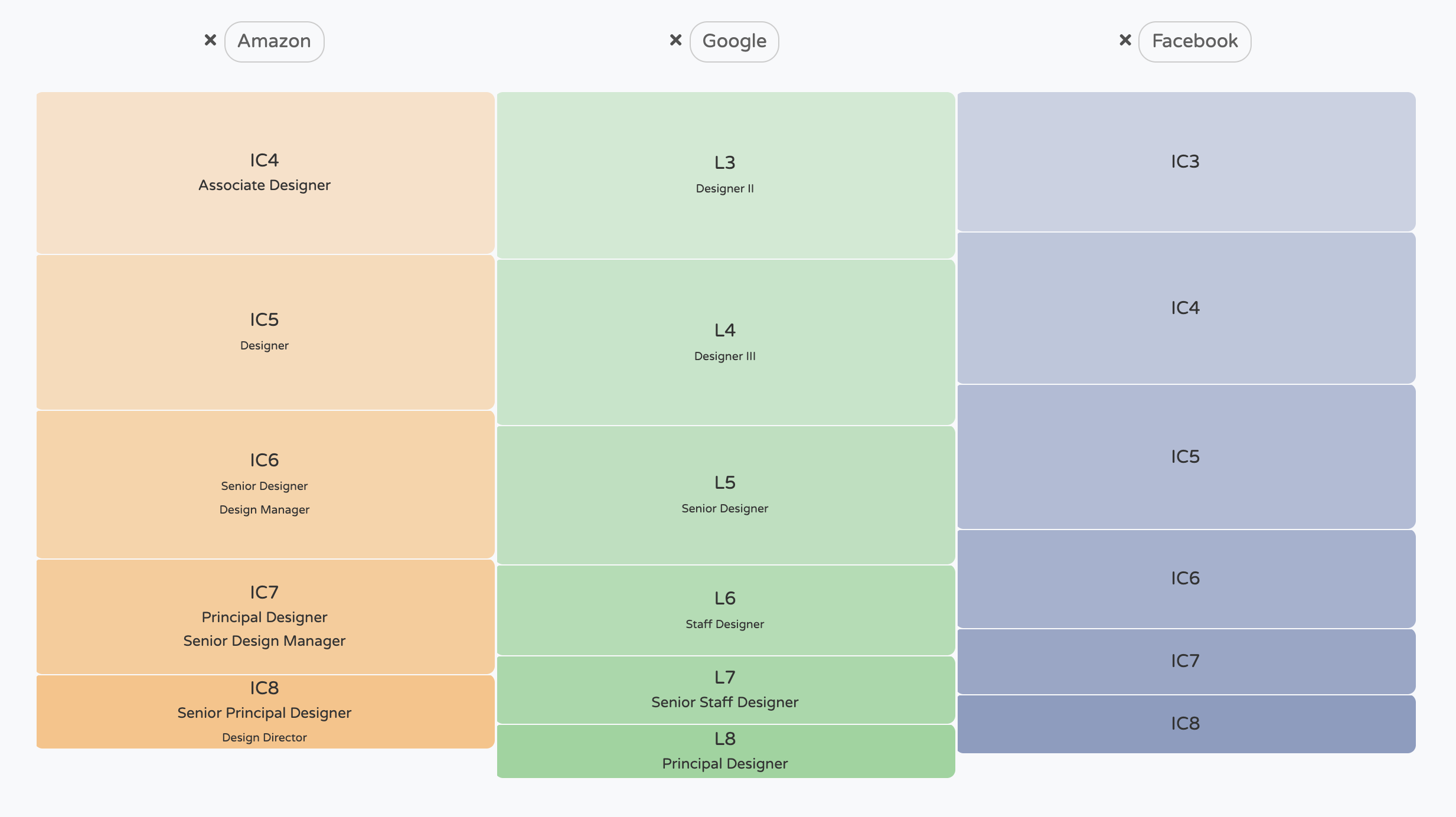 Get The Product Design Salary You Deserve Part 1 By Dan Shilov Ux Collective
