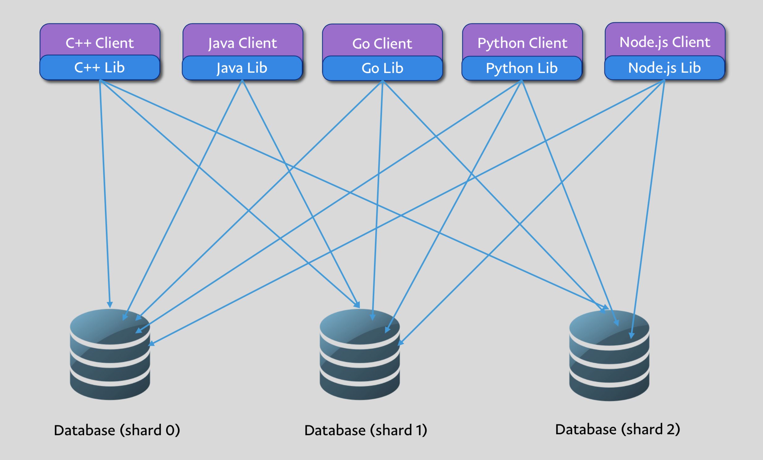 Scaling Database Access for 100s of Billions of Queries per