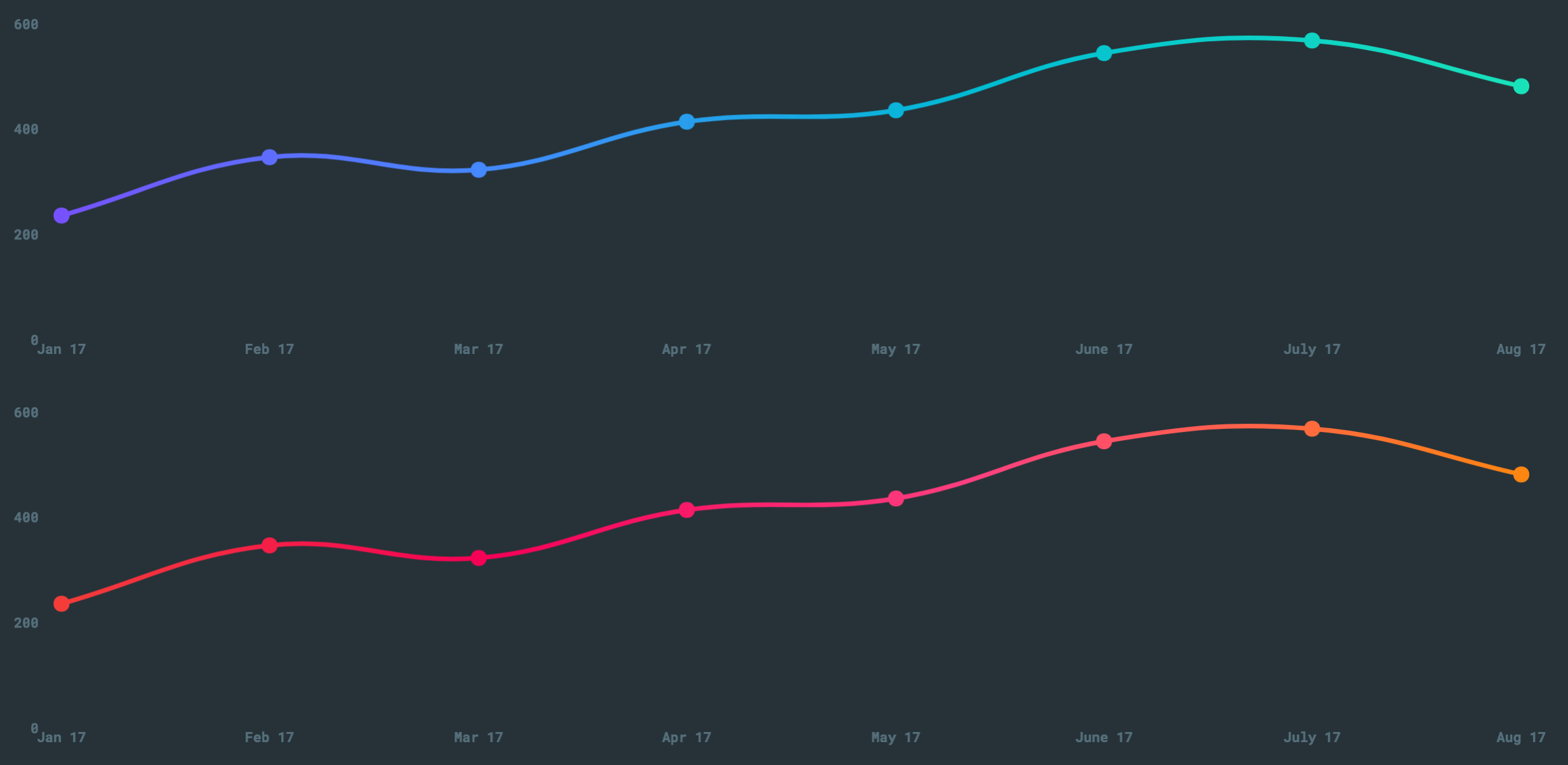 tutorial] This is why you should use gradient charts with