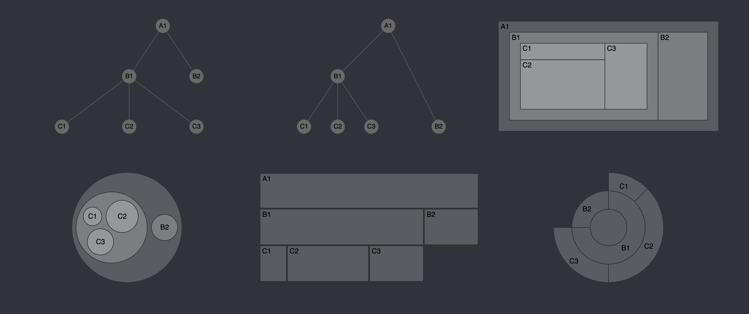 Making hierarchy layouts with D3 js - Nightingale - Medium