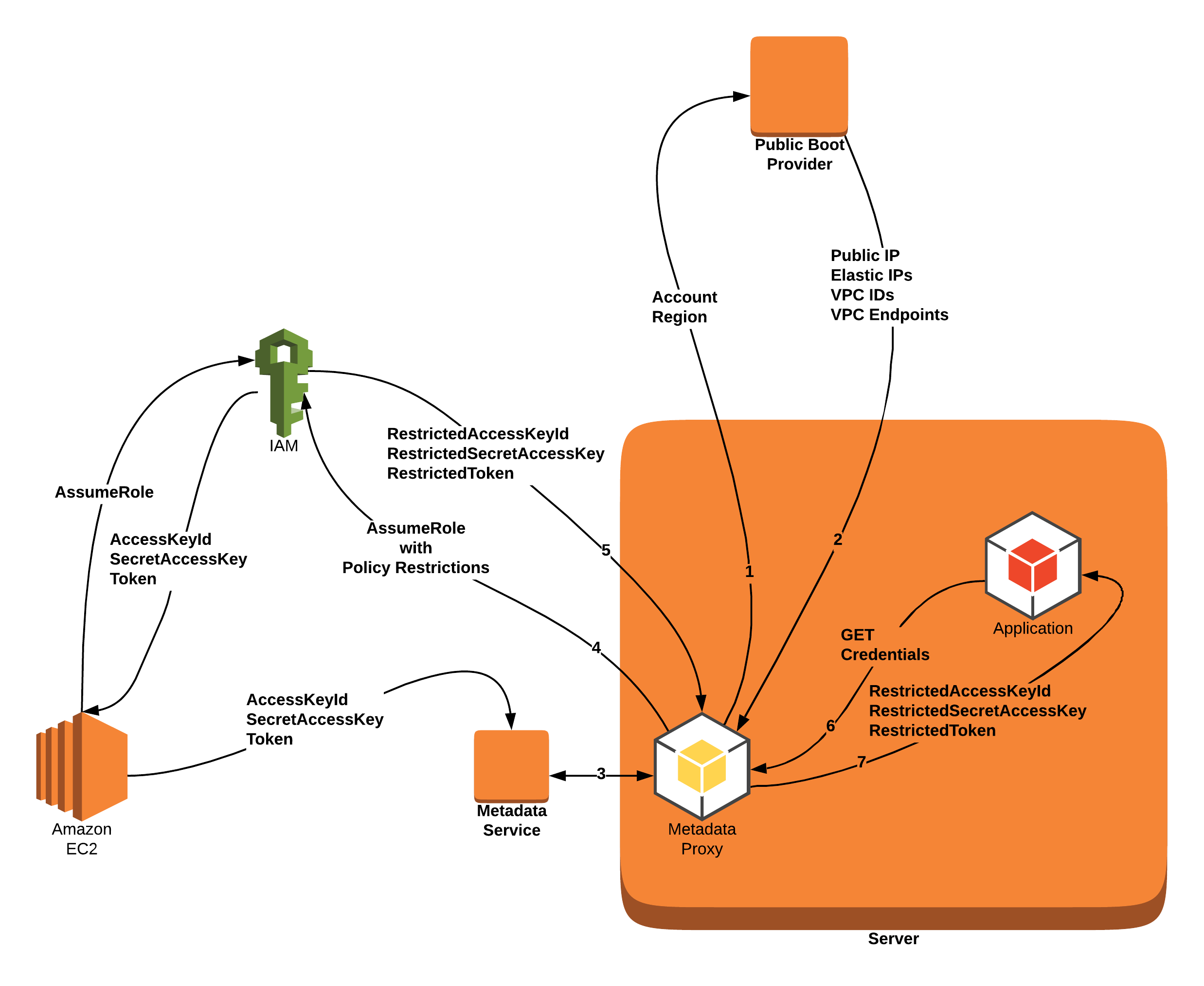 Active Defense - Dynamically Locking AWS Credentials to Your
