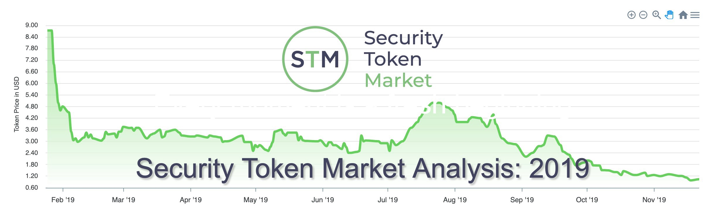 Complete Security Token Asset Analysis 2019 By Kyle Sonlin Security Token Group