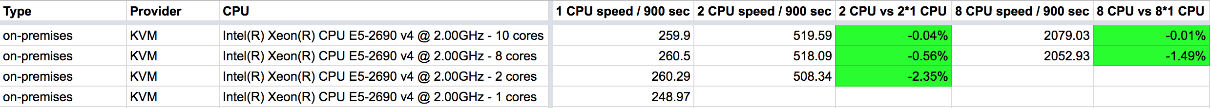 AWS vs GCP vs on-premises CPU performance comparison