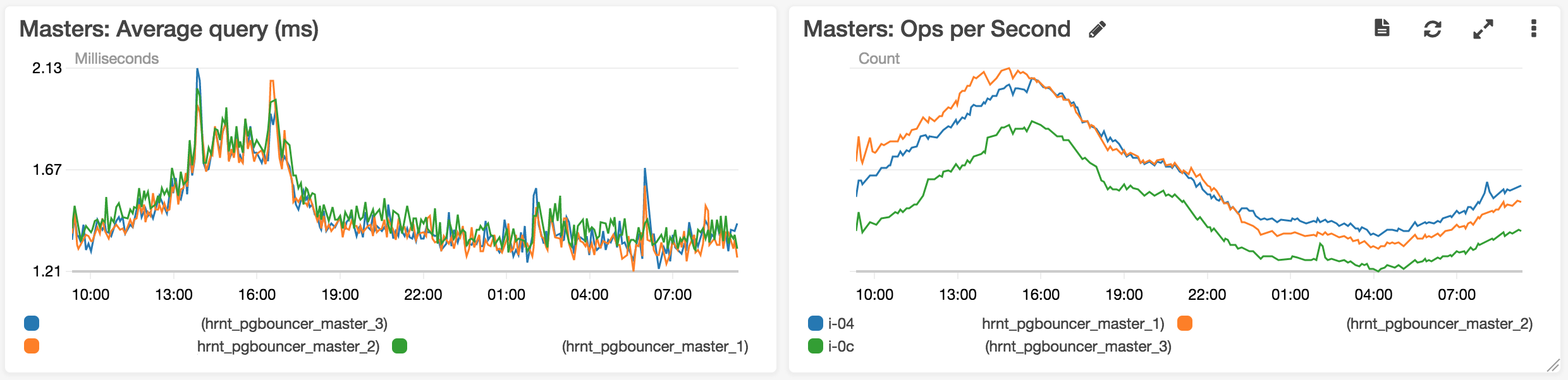Postgres and Rails from 0–20 million users: Part 1 - Tech