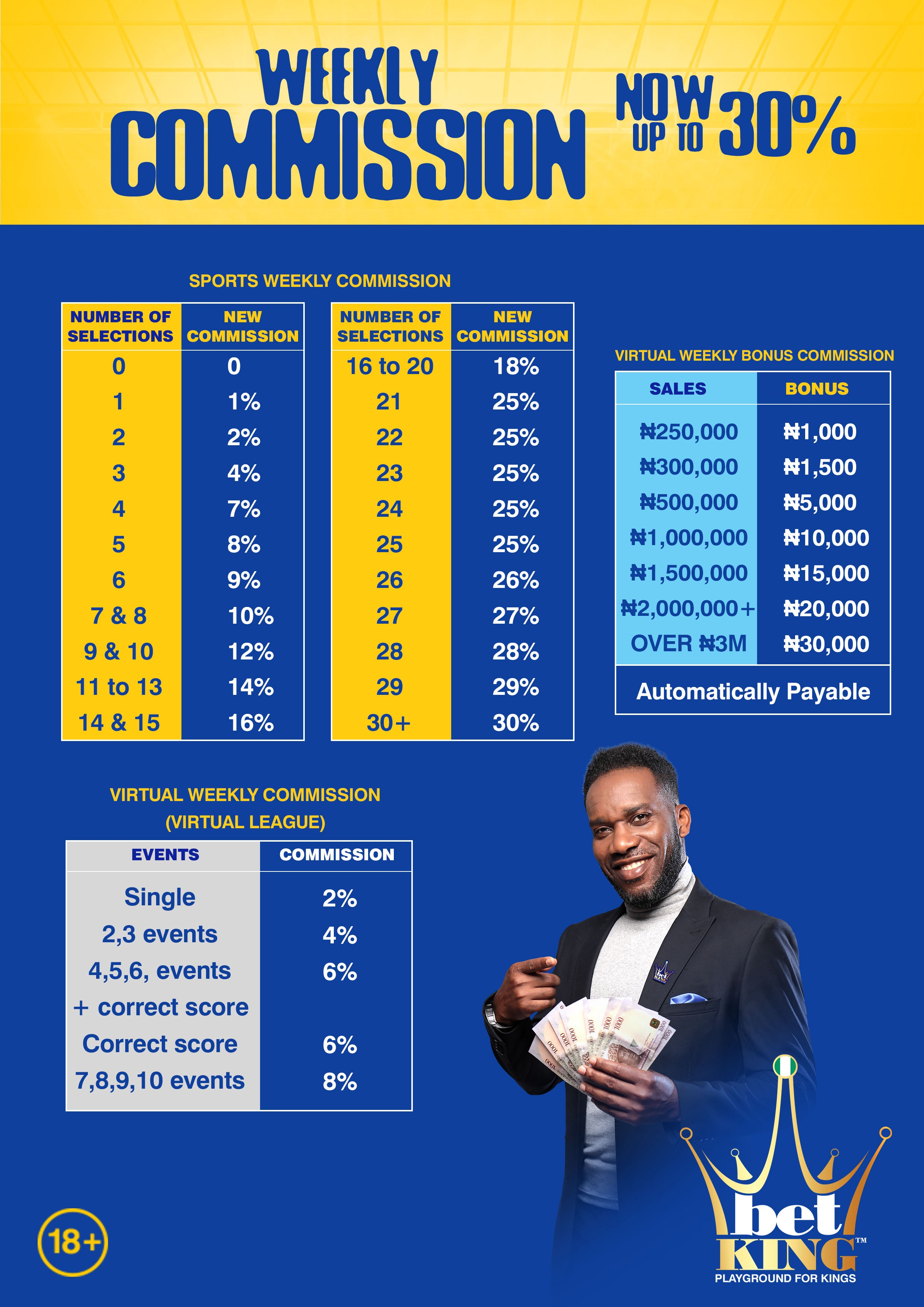 BETKING SPORTSBET COMMISSION STRUCTURE EXPLAINED - multit
