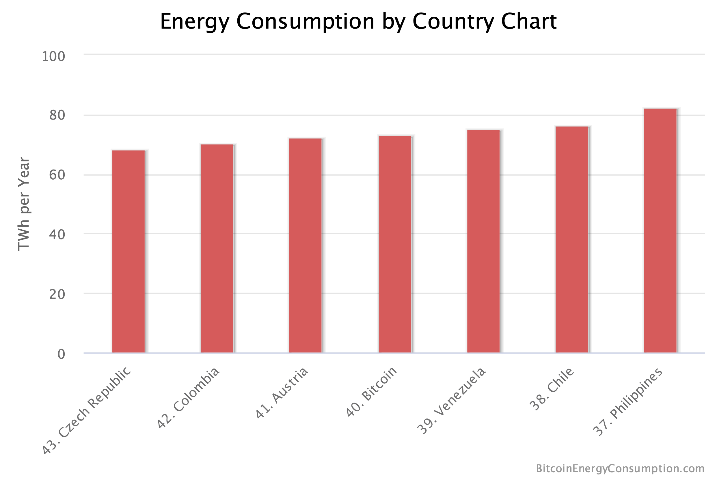 Bitcoin energy utilization compared to other Countries