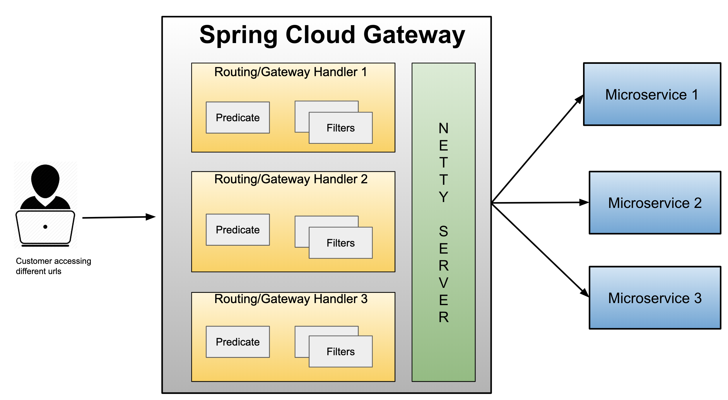 Spring Cloud Gateway Tutorial - Niral Trivedi - Medium