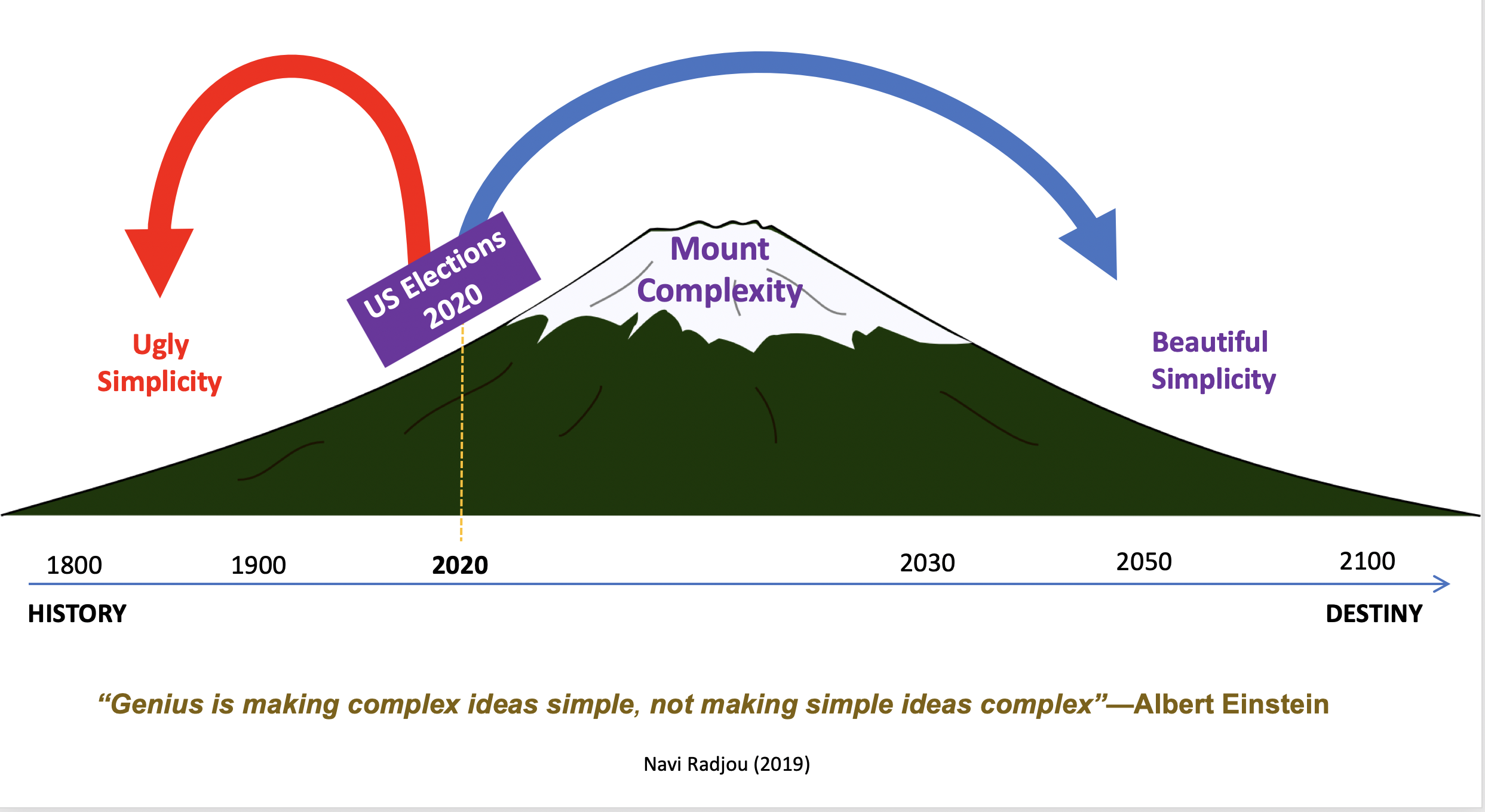 2020 is about whether we want ugly simplicity or beautiful simplicity in our lives