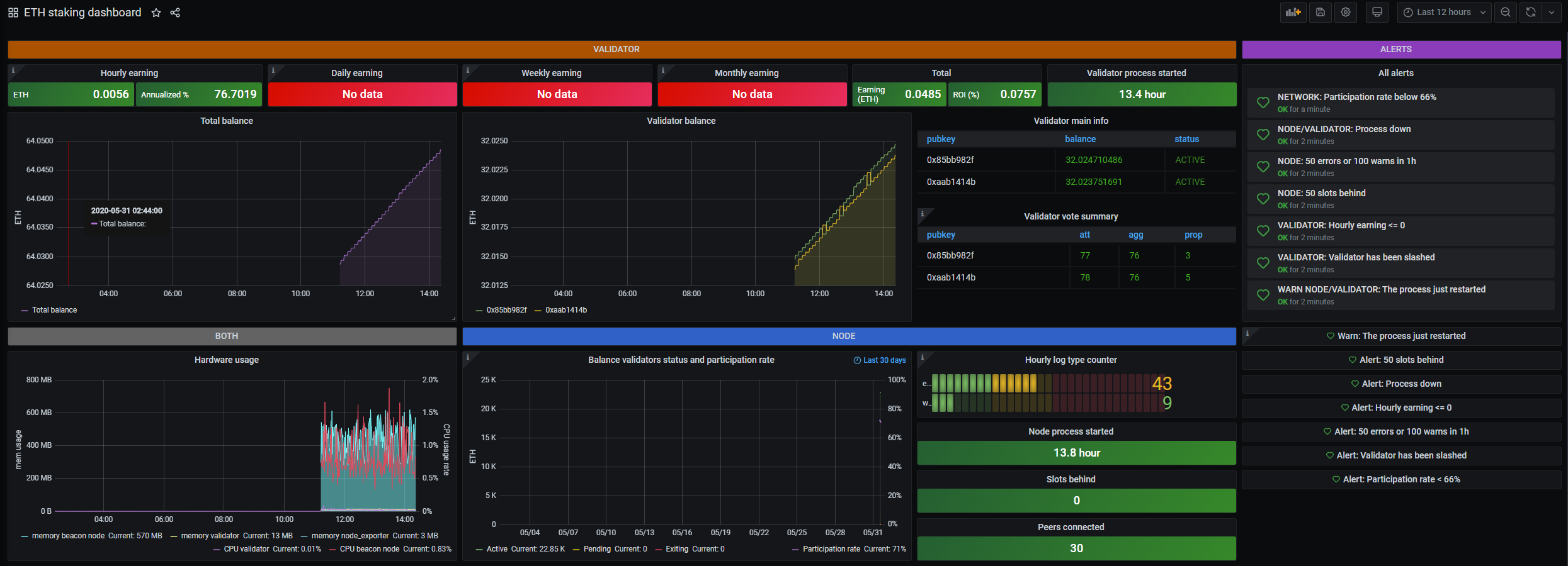 Ethereum staking dashboard in Grafana.