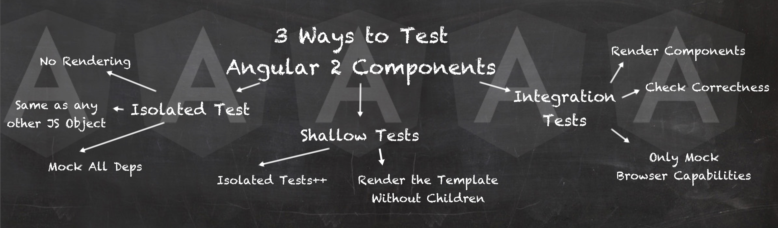 Three Ways to Test Angular Components - Angular