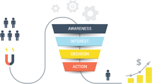 Why your business needs a sales funnel - RoundClicks - Medium