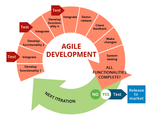 The 6 Steps To A Successful Agile Software Project By Abdul Medium