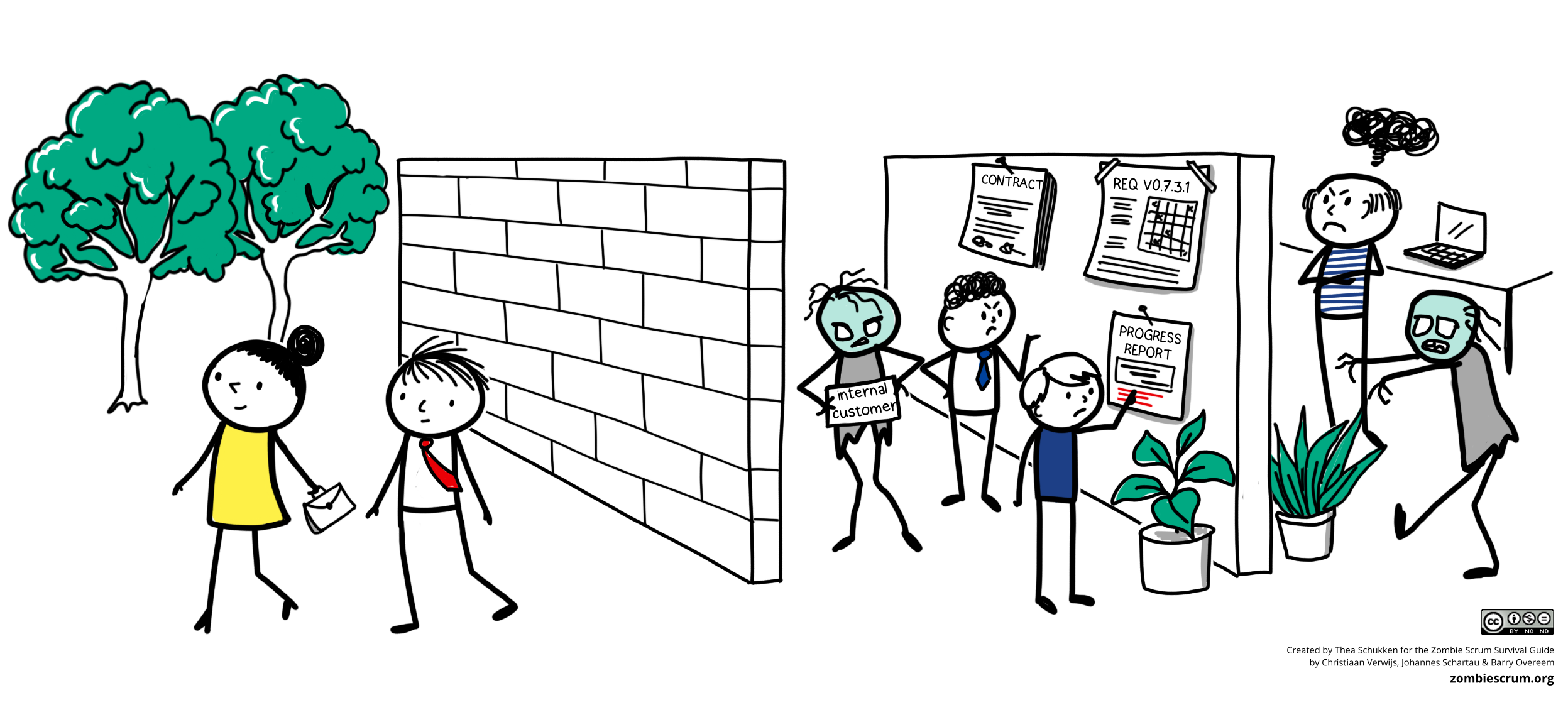 Why Zombie Scrum Teams Don't (Sufficiently) Involve Stakeholders | by Barry  Overeem | The Liberators | Medium