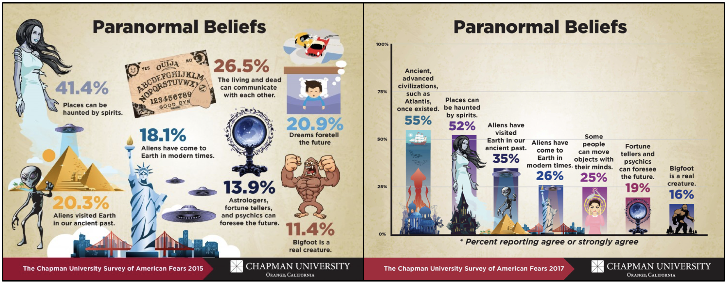 Ancient Aliens, Superheroes, and the Decline in Religious Belief