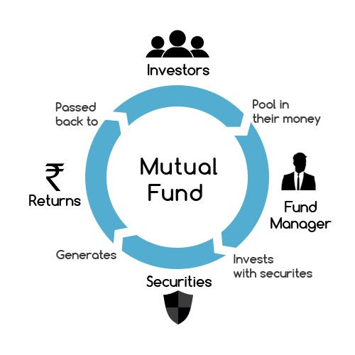 What is Mutual Fund and how to invest | by Thereviewstories | Data Driven  Investor | Medium