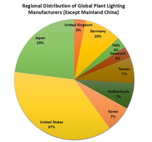 Ysis Of The Development Prospect Led Grow Lights In 2018
