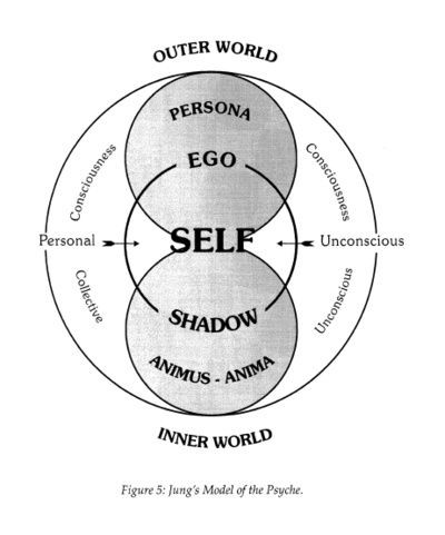 Carl Jung's Archetypes