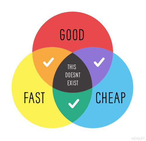 Good/Cheap/Fast — pick two (and how NGOs can play the triangle ...