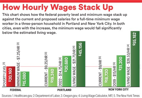 Trending: The Great Minimum Wage Experiment - B the Change