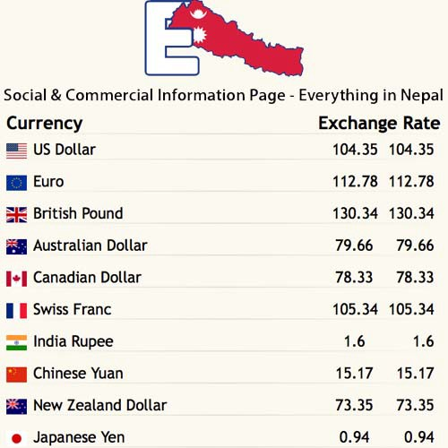 Nepal Foreign Exchange Rates Money