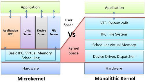 What is kernel- microkernel and monolithic kernel - Shubham