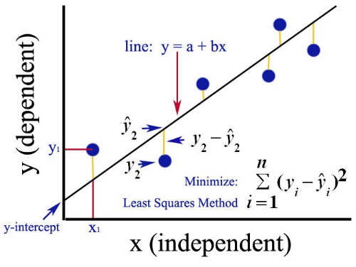 Ordinary Least Square (OLS) Method for Linear Regression