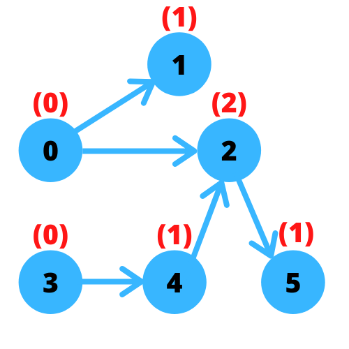 Minimum Number of Vertices to Reach All Nodes By Graph Theory With Python and Javascript