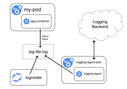 Configuring fluentd on kubernetes with AWS Elasticsearch