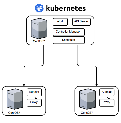 Install Kubernetes on bare-metal CentOS7 - ITNEXT