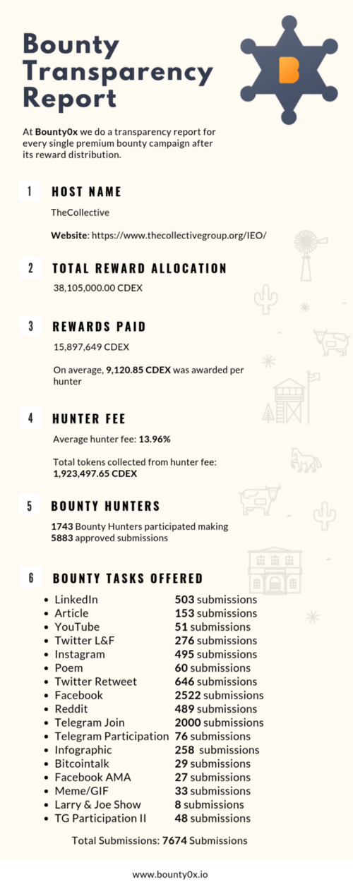 The Collective: Transparency Report - Bounty0x