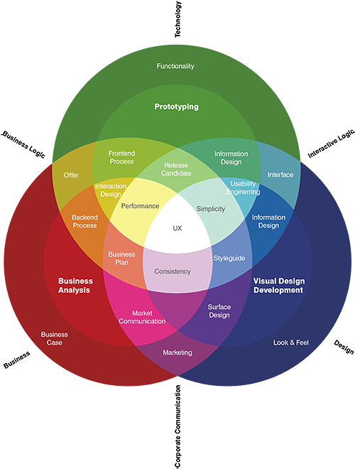 The Confusing Roles Of Ux The Roles In The Design Industry Are By Tyler Nishida Ux Collective