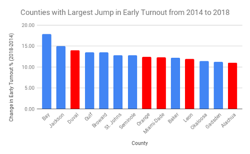 Chart Representing Counties with Largest Jump in Early Turnout 2014 to 2018