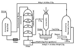 Manufacturing of sodium carbonate by solvay process