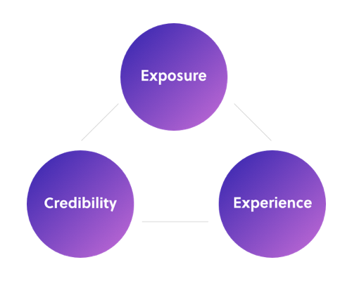 How To Land A Career In Ux Design With Zero Qualifications By Gloria Lo Ux Planet
