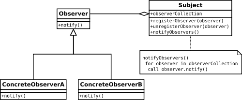 On The Subject Of Subjects (in RxJS) - Ben Lesh - Medium