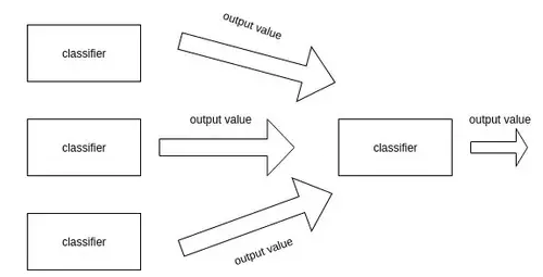 You can try stacking classifiers