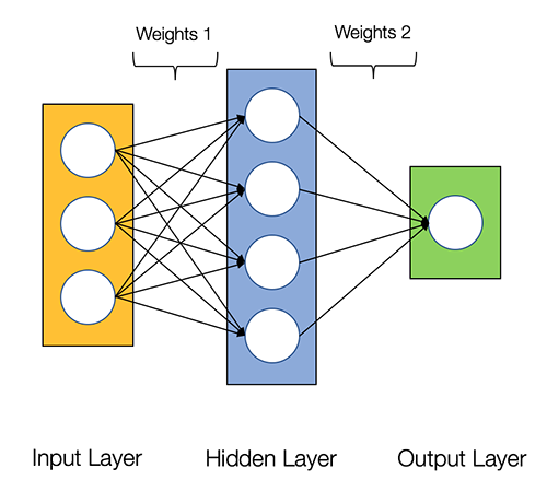How to build a Neural Network from scratch in Python